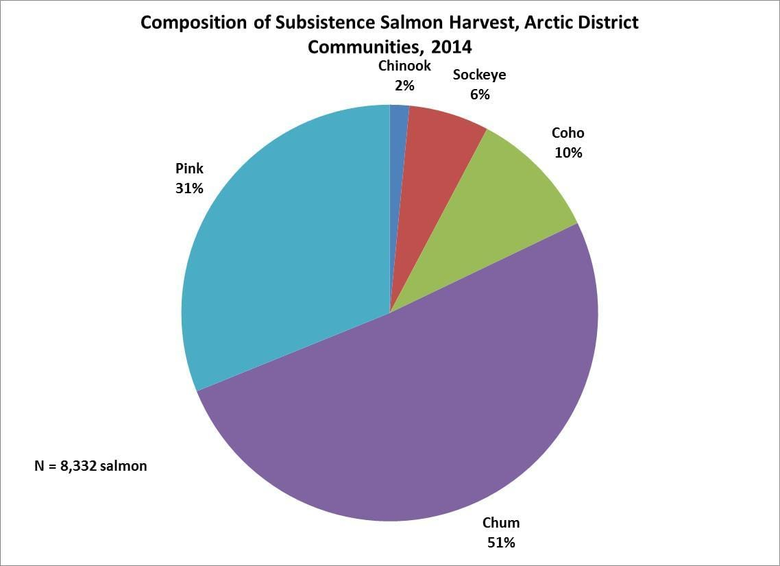 Composition of subsistence salmon harvest in Arctic District Communities, 2014